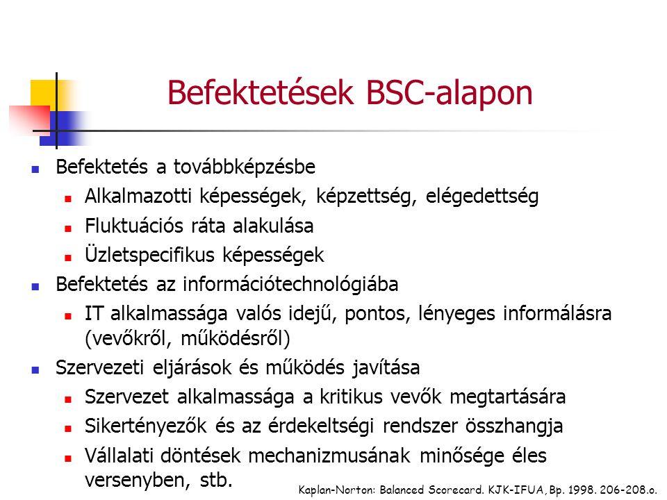 Kaplan-Norton: Balanced Scorecard. KJK-IFUA, Bp. 1998. 206-208.o. Befektetések BSC-alapon Befektetés a továbbképzésbe Alkalmazotti képességek, képzett