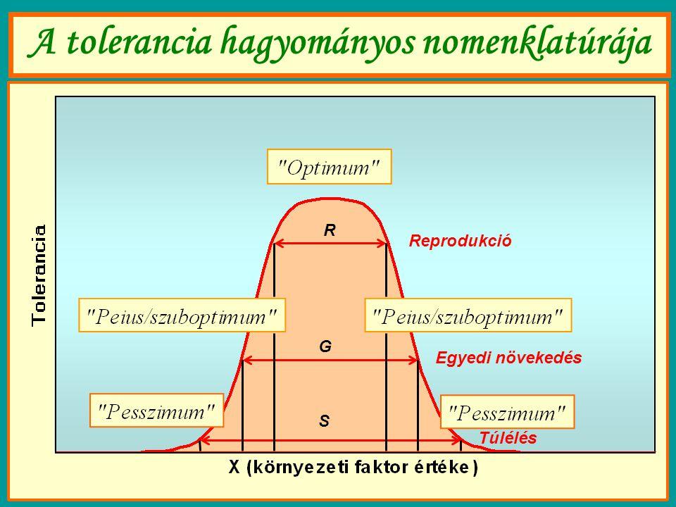 A tolerancia hagyományos nomenklatúrája Reprodukció Egyedi növekedés Túlélés R G S