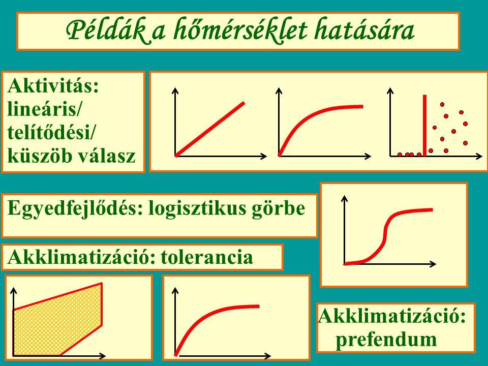 Példák a hőmérséklet hatására Akklimatizáció: tolerancia Aktivitás: lineáris/ telítődési/ küszöb válasz Egyedfejlődés: logisztikus görbe Akklimatizáci