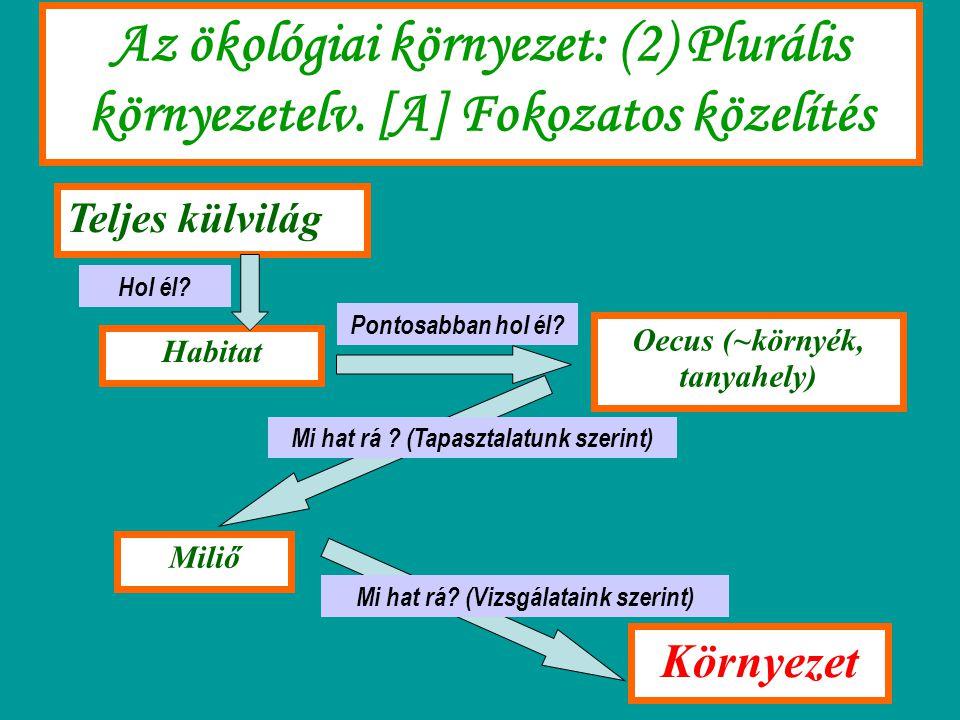 Az ökológiai környezet: (2) Plurális környezetelv. [A] Fokozatos közelítés Teljes külvilág Habitat Oecus (~környék, tanyahely) Miliő Környezet Hol él?