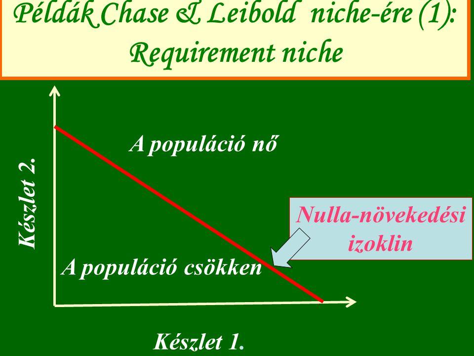 Példák Chase & Leibold niche-ére (1): Requirement niche Készlet 1. Készlet 2. Nulla-növekedési izoklin A populáció nő A populáció csökken