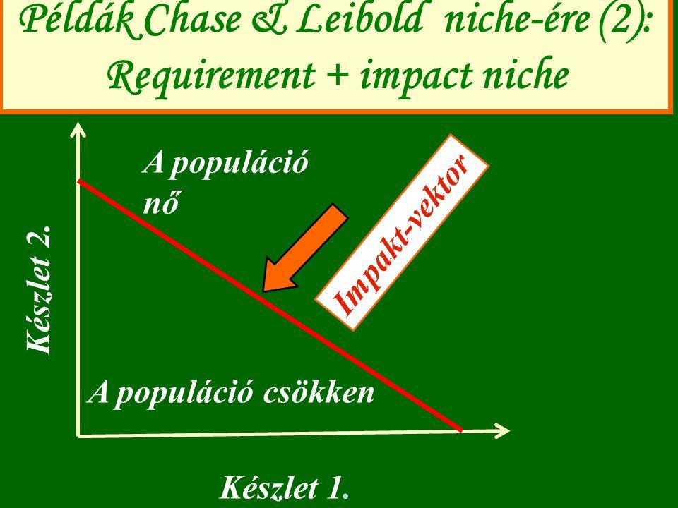 Példák Chase & Leibold niche-ére (2): Requirement + impact niche Készlet 1. Készlet 2. A populáció nő A populáció csökken Impakt-vektor