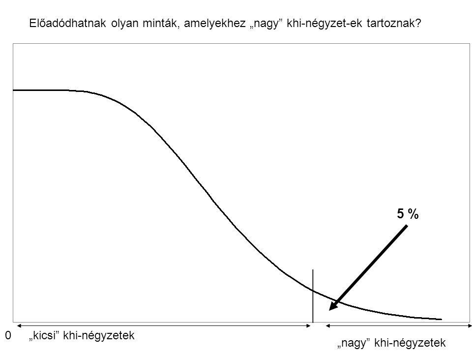 """Előadódhatnak olyan minták, amelyekhez """"nagy"""" khi-négyzet-ek tartoznak? 0""""kicsi"""" khi-négyzetek """"nagy"""" khi-négyzetek 5 %"""