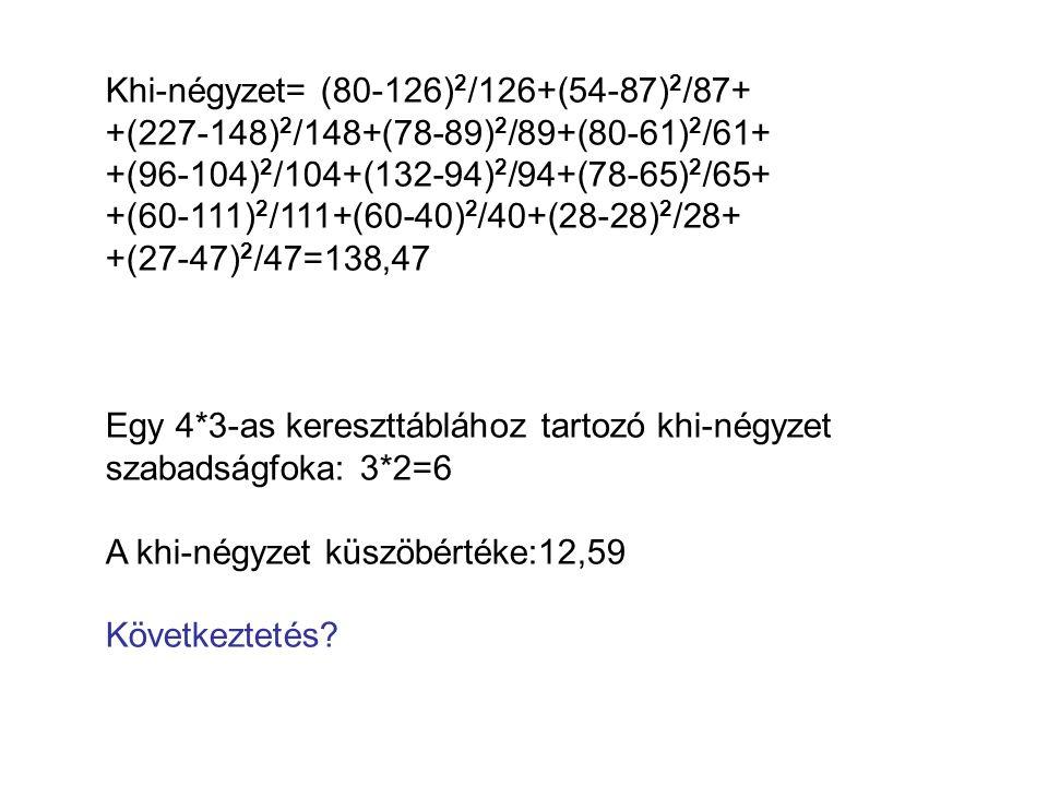 Khi-négyzet= (80-126) 2 /126+(54-87) 2 /87+ +(227-148) 2 /148+(78-89) 2 /89+(80-61) 2 /61+ +(96-104) 2 /104+(132-94) 2 /94+(78-65) 2 /65+ +(60-111) 2