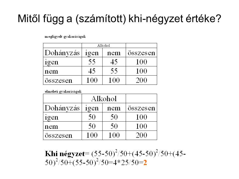 Mitől függ a (számított) khi-négyzet értéke?