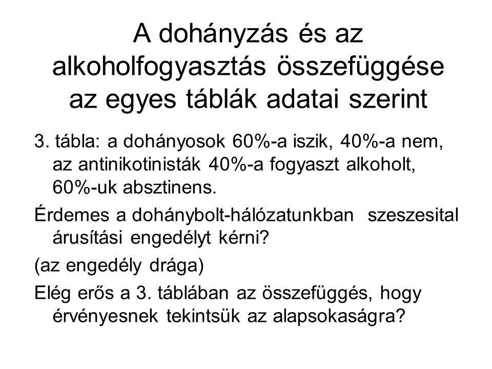 A dohányzás és az alkoholfogyasztás összefüggése az egyes táblák adatai szerint 3. tábla: a dohányosok 60%-a iszik, 40%-a nem, az antinikotinisták 40%