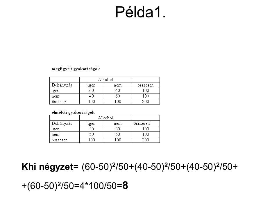Példa1. Khi négyzet= (60-50) 2 /50+(40-50) 2 /50+(40-50) 2 /50+ +(60-50) 2 /50=4*100/50= 8