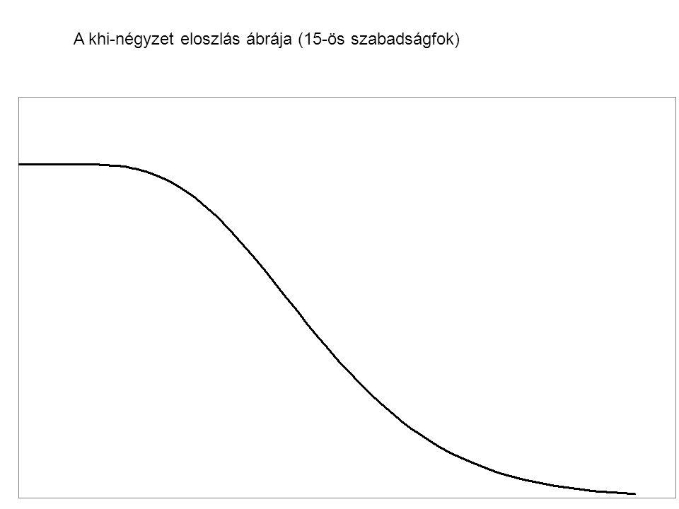 A khi-négyzet eloszlás ábrája (15-ös szabadságfok)