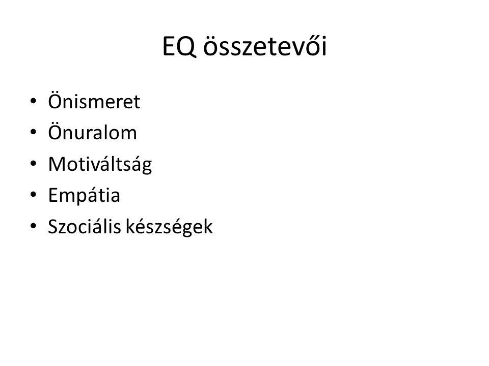 EQ összetevői Önismeret Önuralom Motiváltság Empátia Szociális készségek