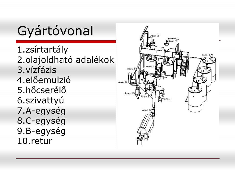 Gyártóvonal 1.zsírtartály 2.olajoldható adalékok 3.vízfázis 4.előemulzió 5.hőcserélő 6.szivattyú 7.A-egység 8.C-egység 9.B-egység 10.retur
