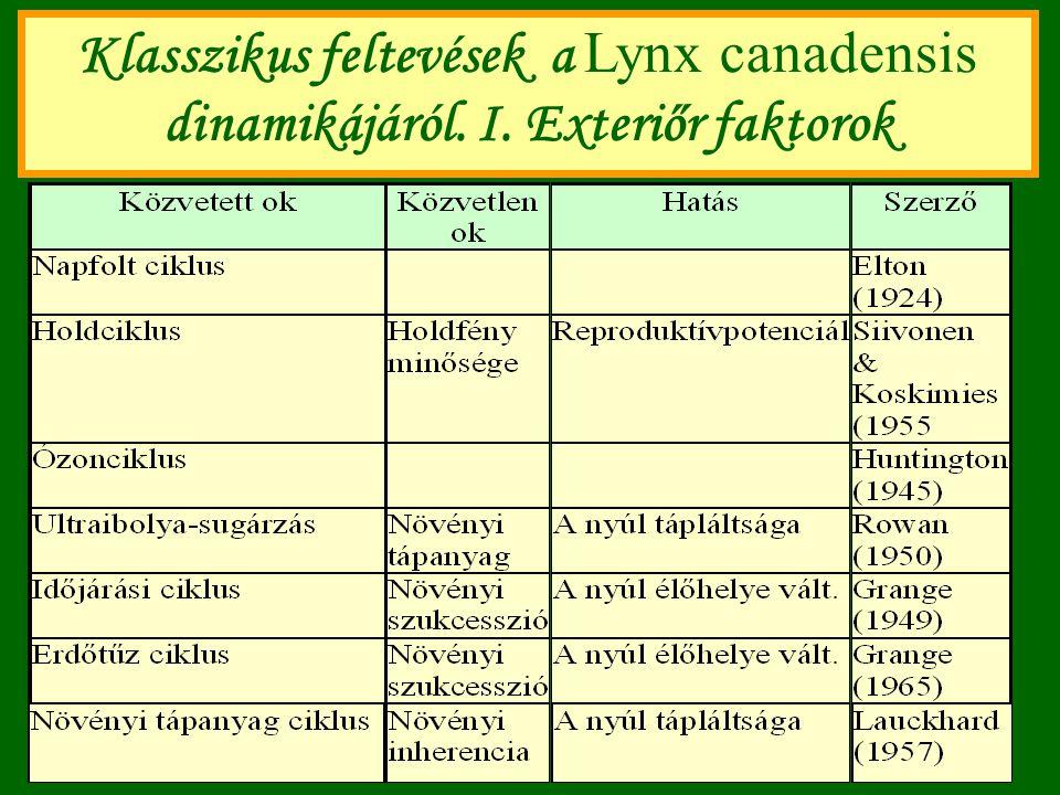Klasszikus feltevések a Lynx canadensis dinamikájáról. I. Exteriőr faktorok