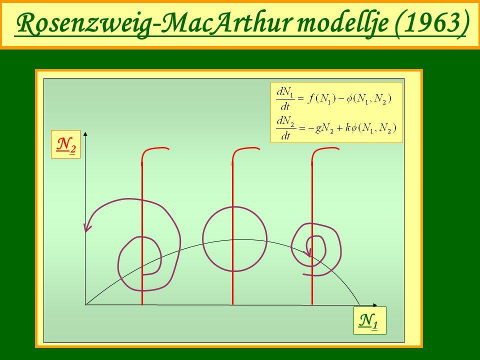 Rosenzweig-MacArthur modellje (1963) N1N1 N2N2