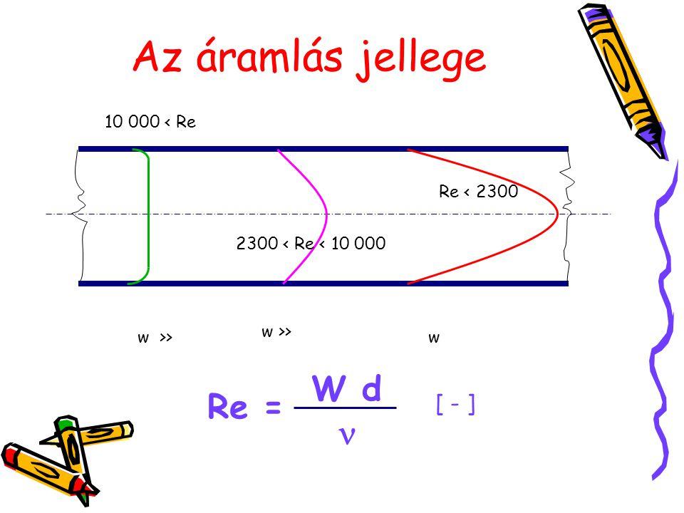 Az áramlás jellege w >> w Re = W d [ - ] Re < 2300 2300 < Re < 10 000 10 000 < Re