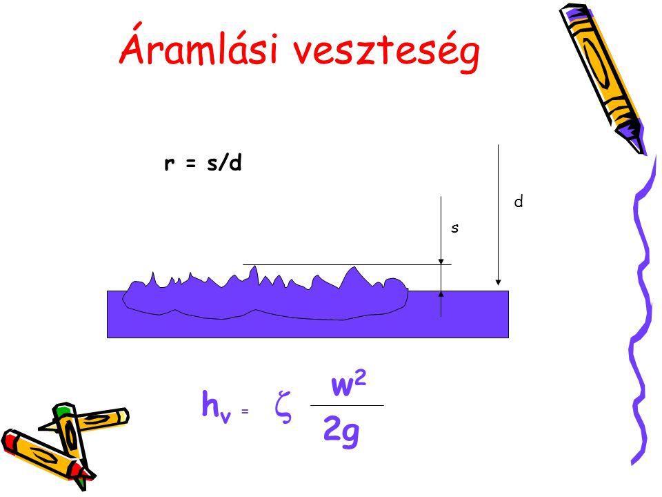 Áramlási veszteség d s r = s/d h v =  w2w2 2g