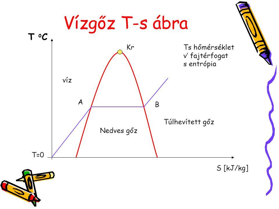 Vízgőz T-s ábra T o C Kr A B T=0 víz Nedves gőz Túlhevített gőz S [kJ/kg] Ts hőmérséklet v' fajtérfogat s entrópia