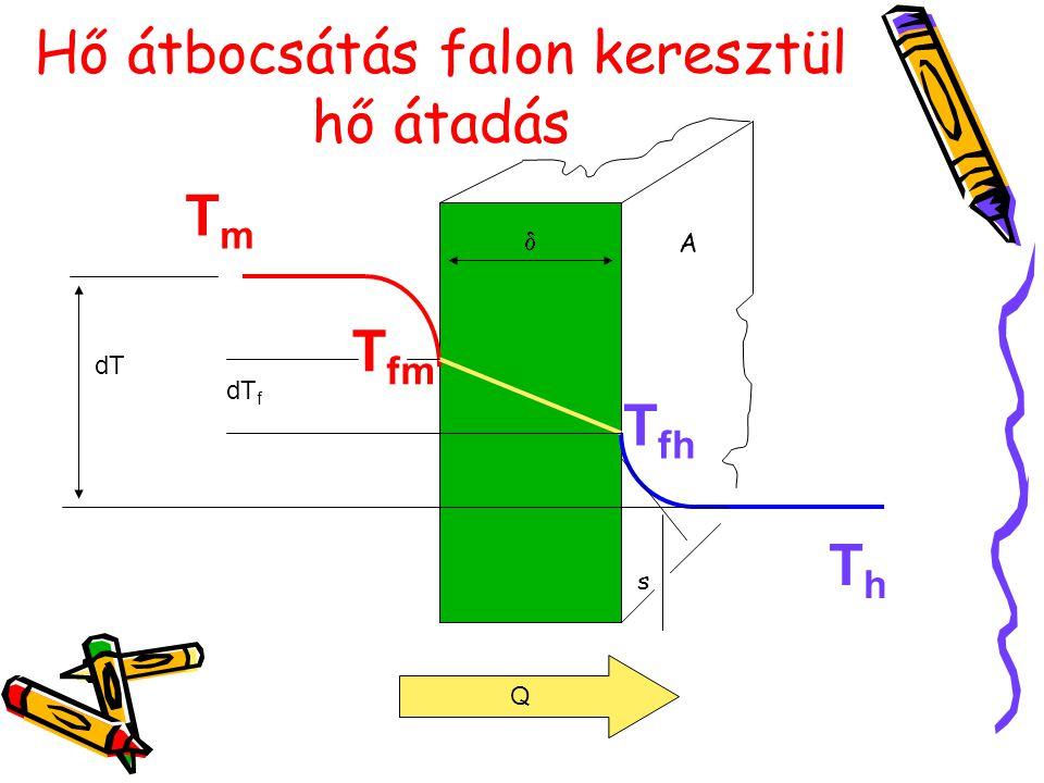 Hő átbocsátás falon keresztül hő átadás TmTm T fm ThTh T fh dT dT f Q  s A