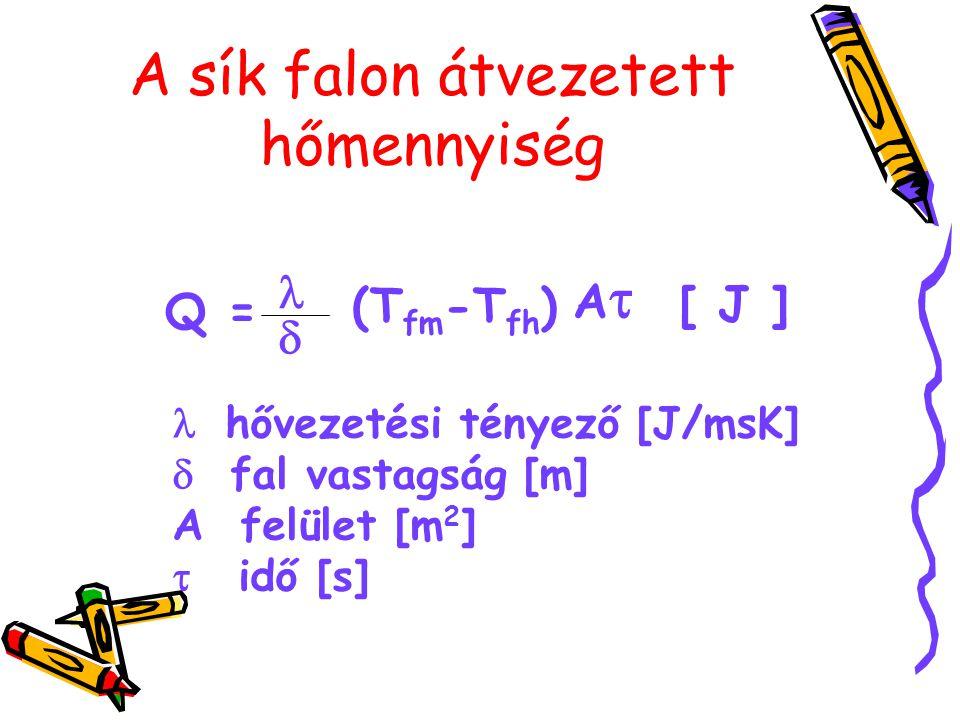A sík falon átvezetett hőmennyiség Q =  (T fm -T fh ) AA [ J ]  hővezetési tényező [J/msK]  fal vastagság [m] A felület [m 2 ]  idő [s]