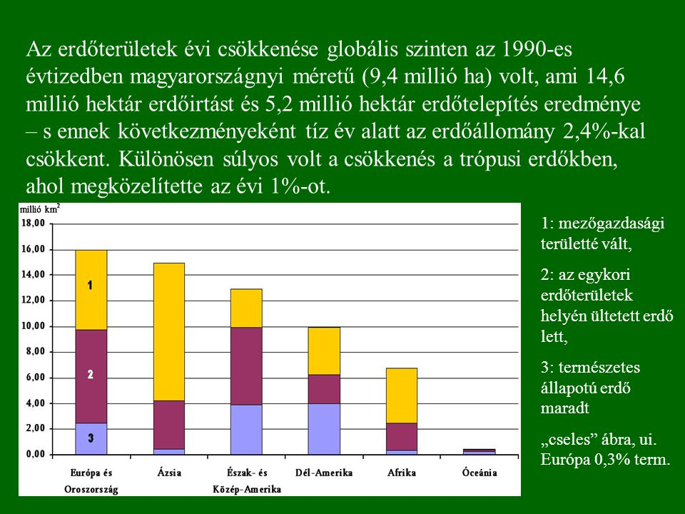 Az erdőterületek évi csökkenése globális szinten az 1990-es évtizedben magyarországnyi méretű (9,4 millió ha) volt, ami 14,6 millió hektár erdőirtást és 5,2 millió hektár erdőtelepítés eredménye – s ennek következményeként tíz év alatt az erdőállomány 2,4%-kal csökkent.