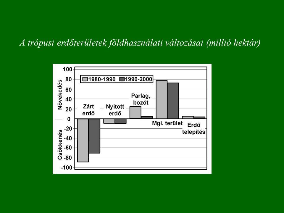A trópusi erdőterületek földhasználati változásai (millió hektár)