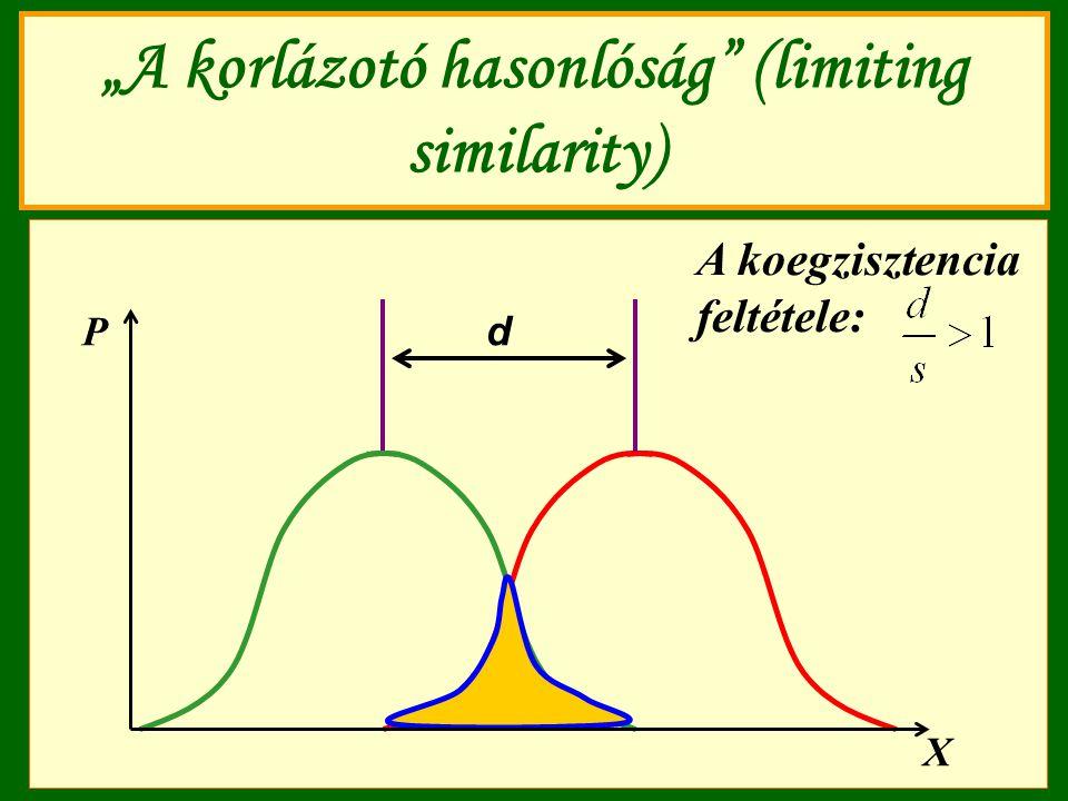 """""""A korlázotó hasonlóság"""" (limiting similarity) d X P A koegzisztencia feltétele:"""