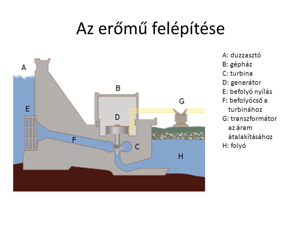 Az erőmű felépítése A: duzzasztó B: gépház C: turbina D: generátor E: befolyó nyílás F: befolyócső a turbinához G: transzformátor az áram átalakításáh