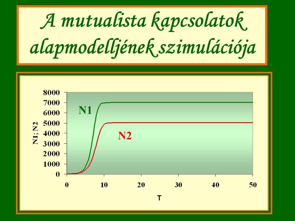 A mutualista kapcsolatok alapmodelljének szimulációja N1 N2