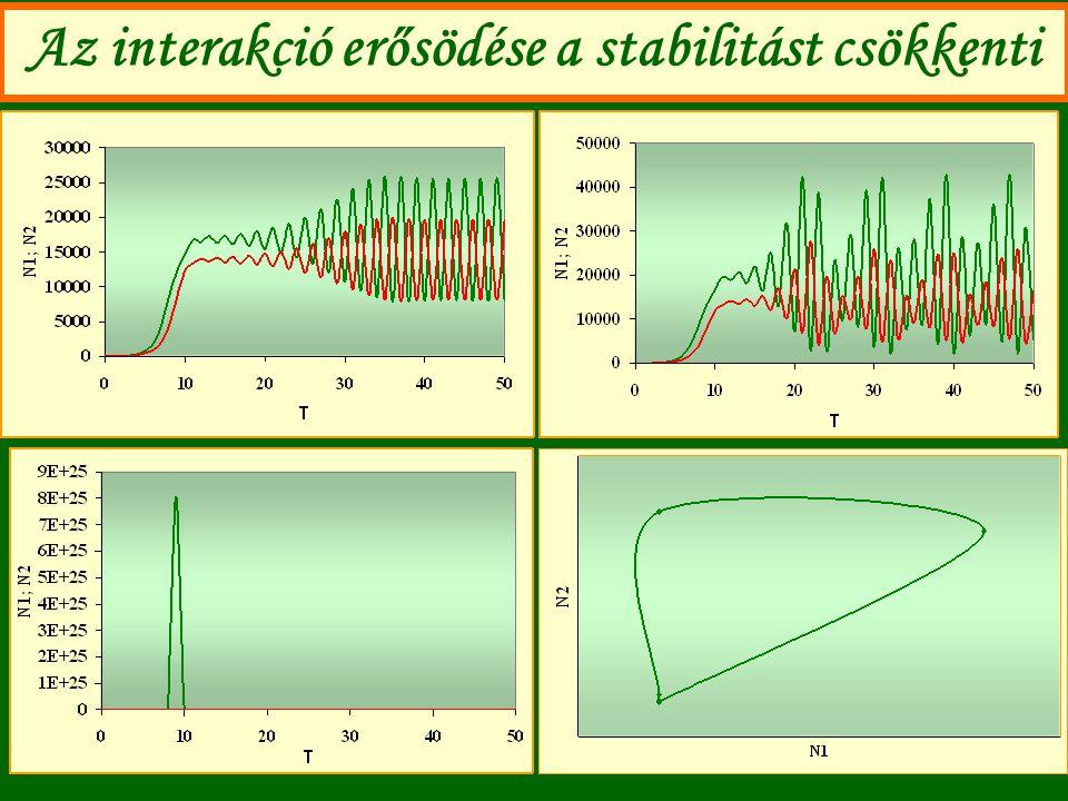 Az interakció erősödése a stabilitást csökkenti