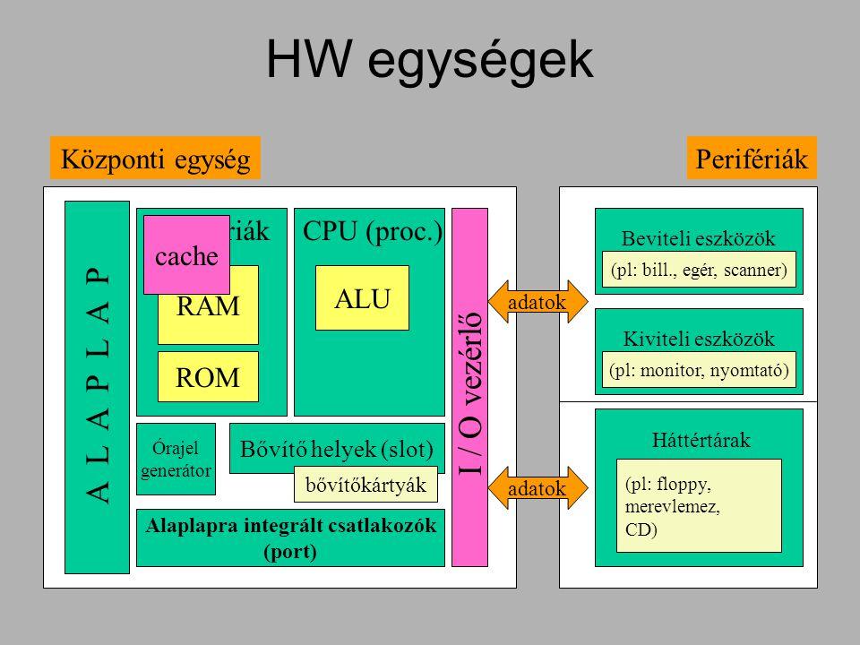 HW egységek ALU CPU (proc.) RAM ROM Memóriák Központi egység Órajel generátor A L A P L A P Bővítő helyek (slot) bővítőkártyák Alaplapra integrált csa