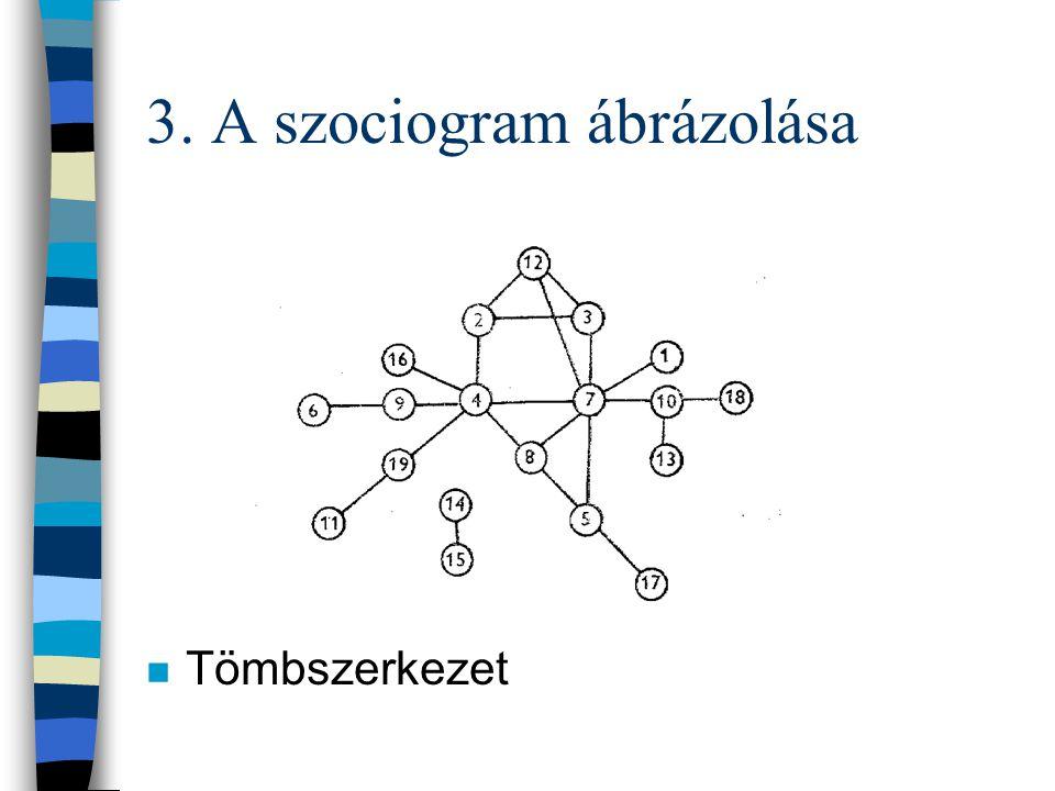 3. A szociogram ábrázolása n Többközpontú, fejlett osztályszerkezet