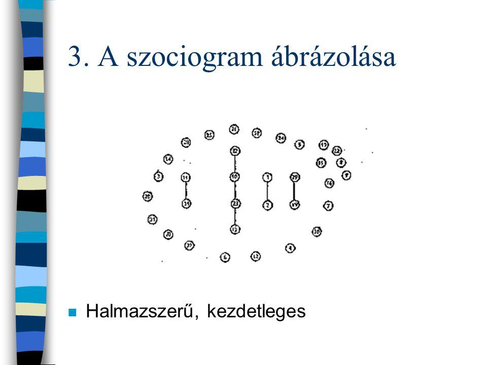 3. A szociogram ábrázolása n Halmazszerű, kezdetleges