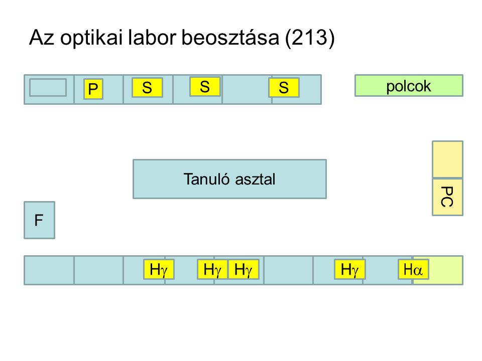 Az optikai labor beosztása (213) polcok F Tanuló asztal PC S S S HH HH HH HH HH P
