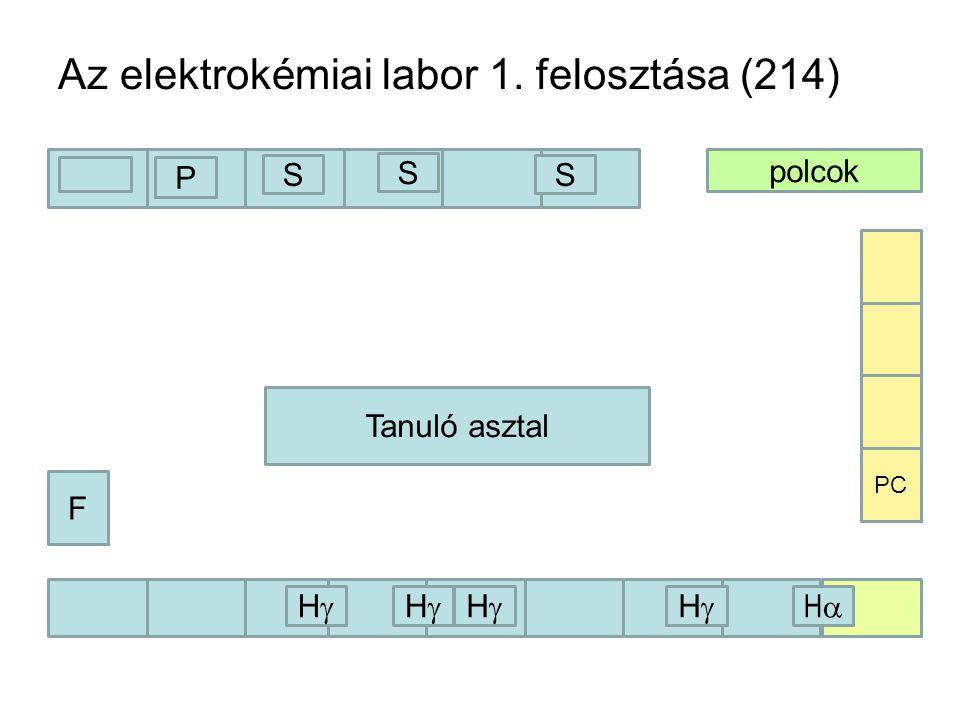 Az elektrokémiai labor 1. felosztása (214) polcok F Tanuló asztal PC S S S HH HH HH HH HH P