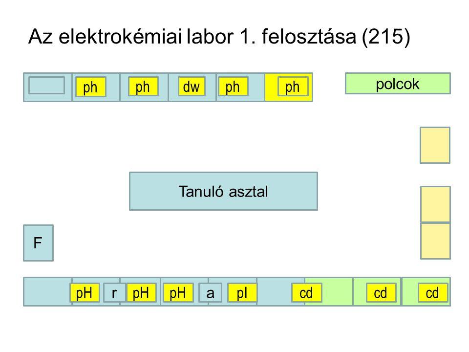 Az elektrokémiai labor 1. felosztása (215) polcok F Tanuló asztal ph a pH pIcd r dw