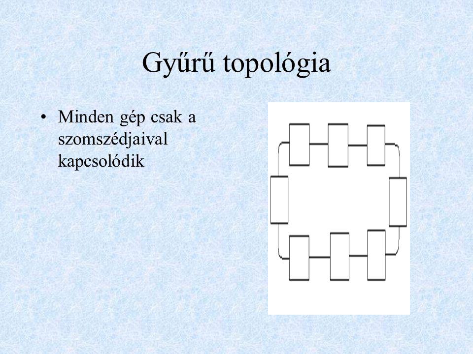 Gyűrű topológia Minden gép csak a szomszédjaival kapcsolódik