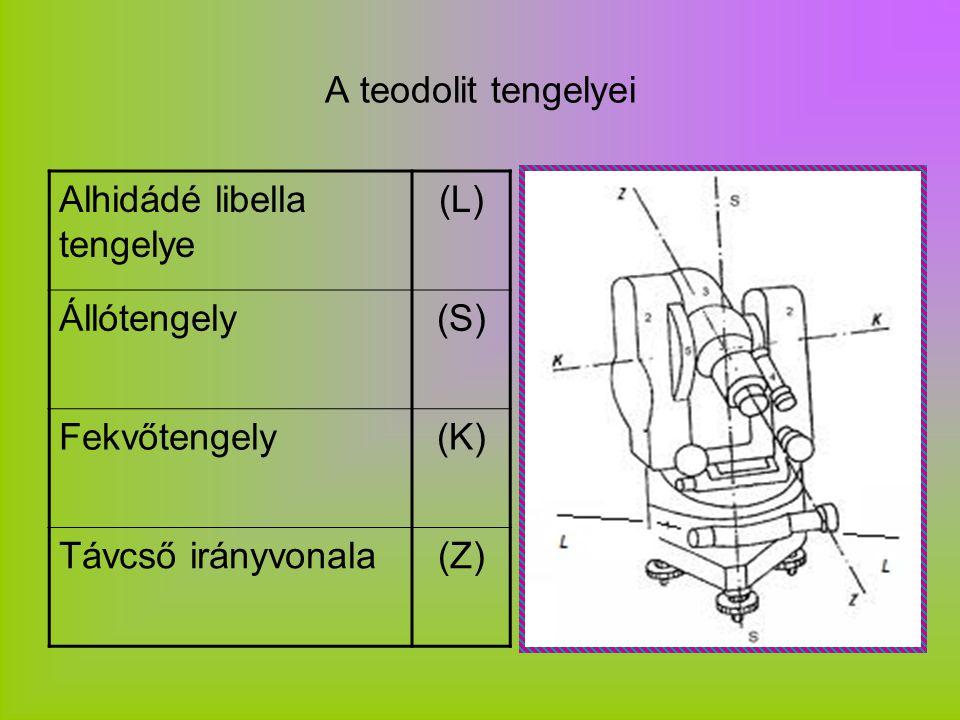 A teodolit tengelyei Alhidádé libella tengelye (L) Állótengely(S) Fekvőtengely(K) Távcső irányvonala(Z)