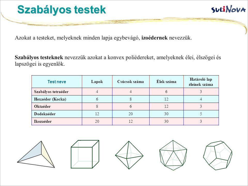 Szabályos testek Test neve LapokCsúcsok számaÉlek száma Határoló lap éleinek száma Szabályos tetraéder4463 Hexaéder (Kocka)68124 Oktaéder86123 Dodekaé