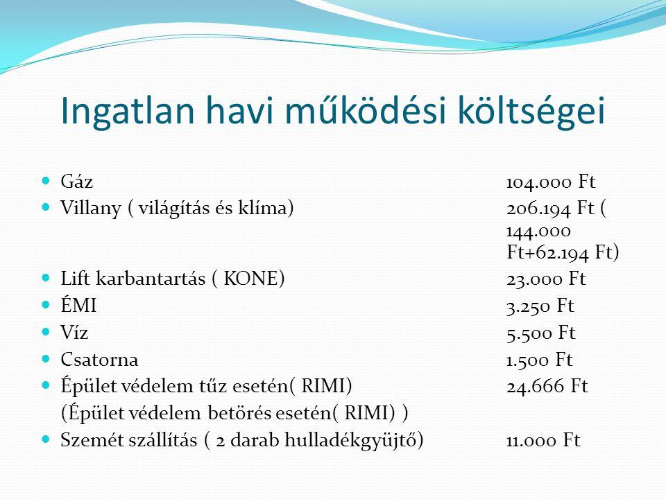 Ingatlan havi működési költségei Gáz104.000 Ft Villany ( világítás és klíma)206.194 Ft ( 144.000 Ft+62.194 Ft) Lift karbantartás ( KONE)23.000 Ft ÉMI3.250 Ft Víz5.500 Ft Csatorna1.500 Ft Épület védelem tűz esetén( RIMI) 24.666 Ft (Épület védelem betörés esetén( RIMI) ) Szemét szállítás ( 2 darab hulladékgyüjtő)11.000 Ft