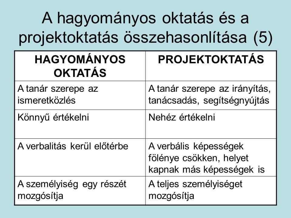 A hagyományos oktatás és a projektoktatás összehasonlítása (5) HAGYOMÁNYOS OKTATÁS PROJEKTOKTATÁS A tanár szerepe az ismeretközlés A tanár szerepe az