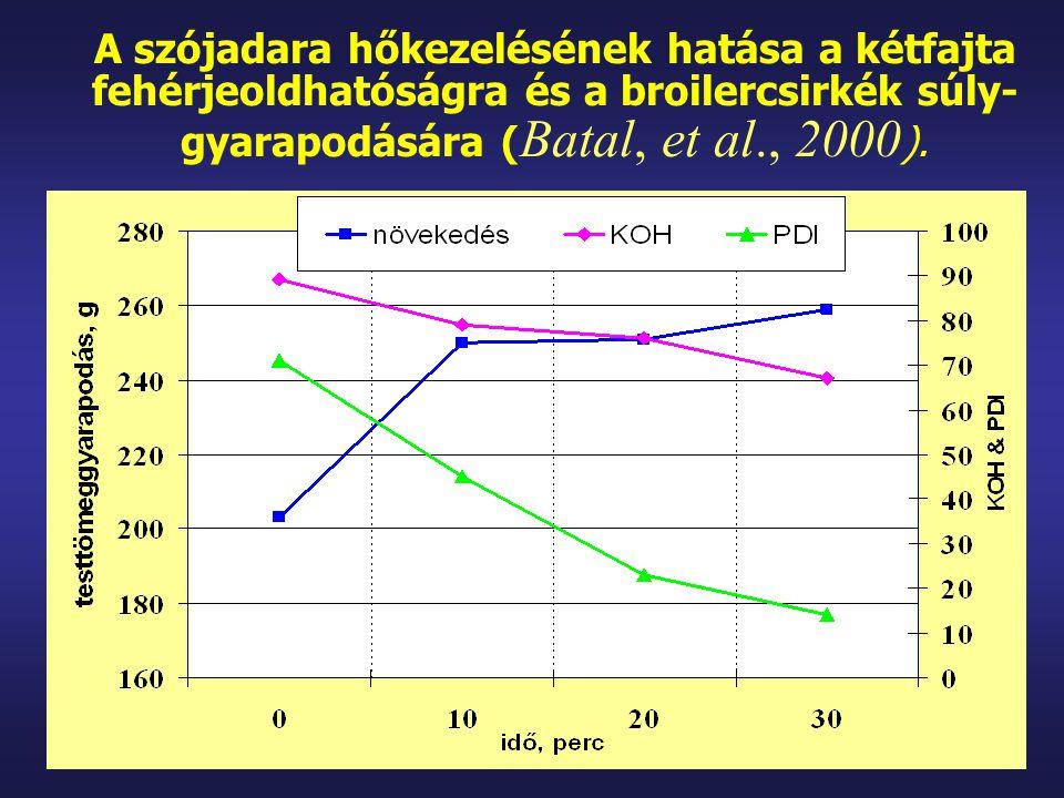 A szójadara hőkezelésének hatása a kétfajta fehérjeoldhatóságra és a broilercsirkék súly- gyarapodására ( Batal, et al., 2000 ).