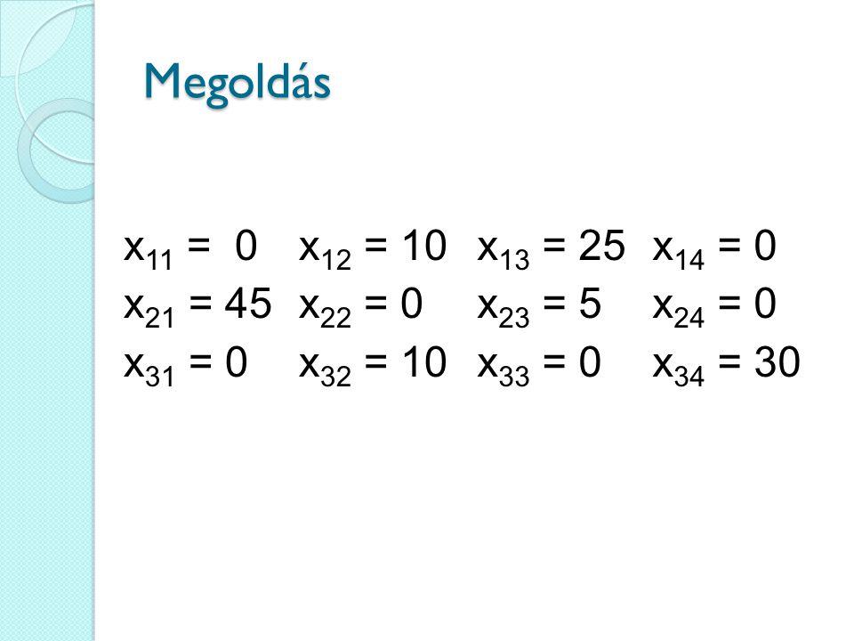 Megoldás x 11 = 0 x 21 = 45 x 31 = 0 x 12 = 10 x 22 = 0 x 32 = 10 x 13 = 25 x 23 = 5 x 33 = 0 x 14 = 0 x 24 = 0 x 34 = 30