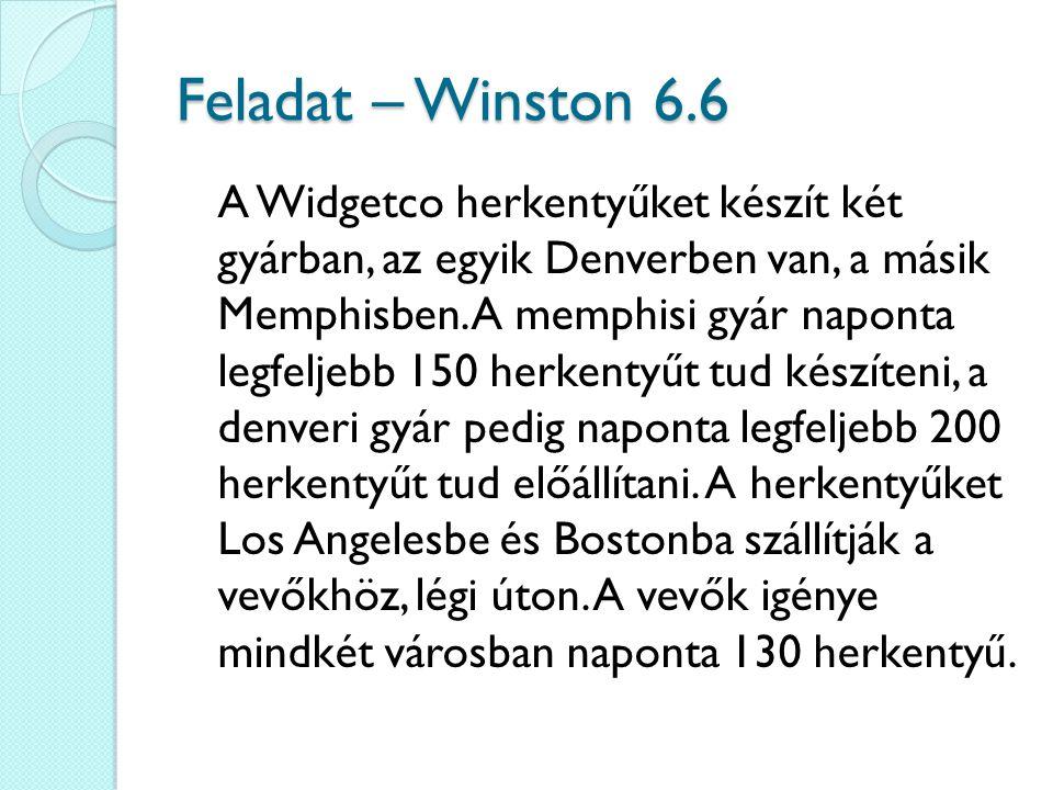 Feladat – Winston 6.6 A Widgetco herkentyűket készít két gyárban, az egyik Denverben van, a másik Memphisben. A memphisi gyár naponta legfeljebb 150 h
