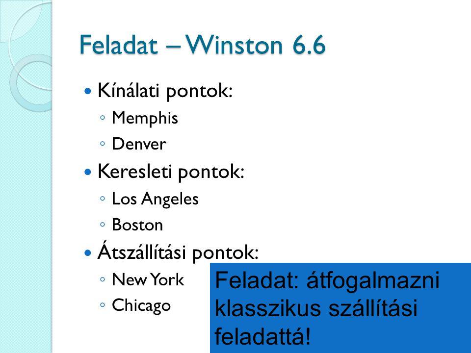 Kínálati pontok: ◦ Memphis ◦ Denver Keresleti pontok: ◦ Los Angeles ◦ Boston Átszállítási pontok: ◦ New York ◦ Chicago Feladat – Winston 6.6 Feladat: