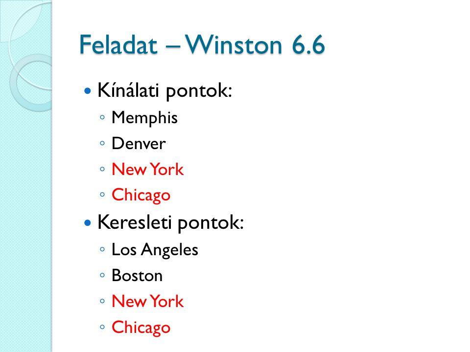 Kínálati pontok: ◦ Memphis ◦ Denver ◦ New York ◦ Chicago Keresleti pontok: ◦ Los Angeles ◦ Boston ◦ New York ◦ Chicago Feladat – Winston 6.6