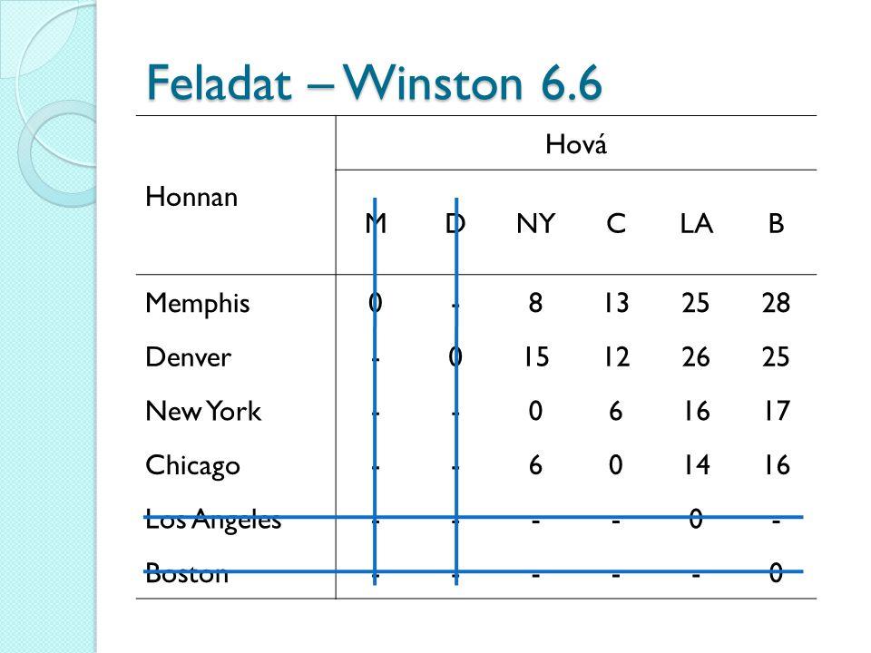 Feladat – Winston 6.6 Honnan Hová MDNYCLAB Memphis0-8132528 Denver-015122625 New York--061617 Chicago--601416 Los Angeles----0- Boston-----0