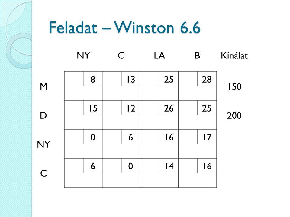 NYCLABKínálat M 8132528 150 D 15122625 200 NY 061617 C 601416 Feladat – Winston 6.6