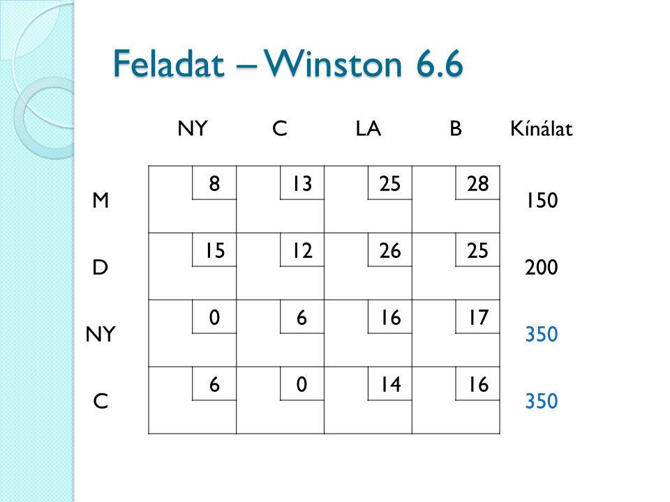 NYCLABKínálat M 8132528 150 D 15122625 200 NY 061617 350 C 601416 350 Feladat – Winston 6.6