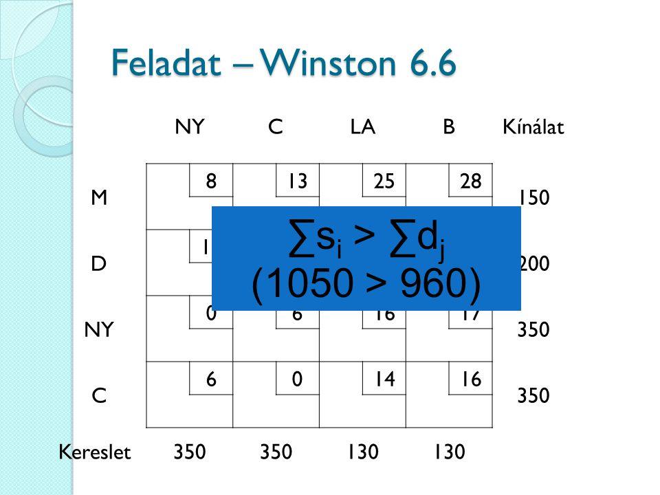 NYCLABKínálat M 8132528 150 D 15122625 200 NY 061617 350 C 601416 350 Kereslet350 130 Feladat – Winston 6.6 ∑s i > ∑d j (1050 > 960)