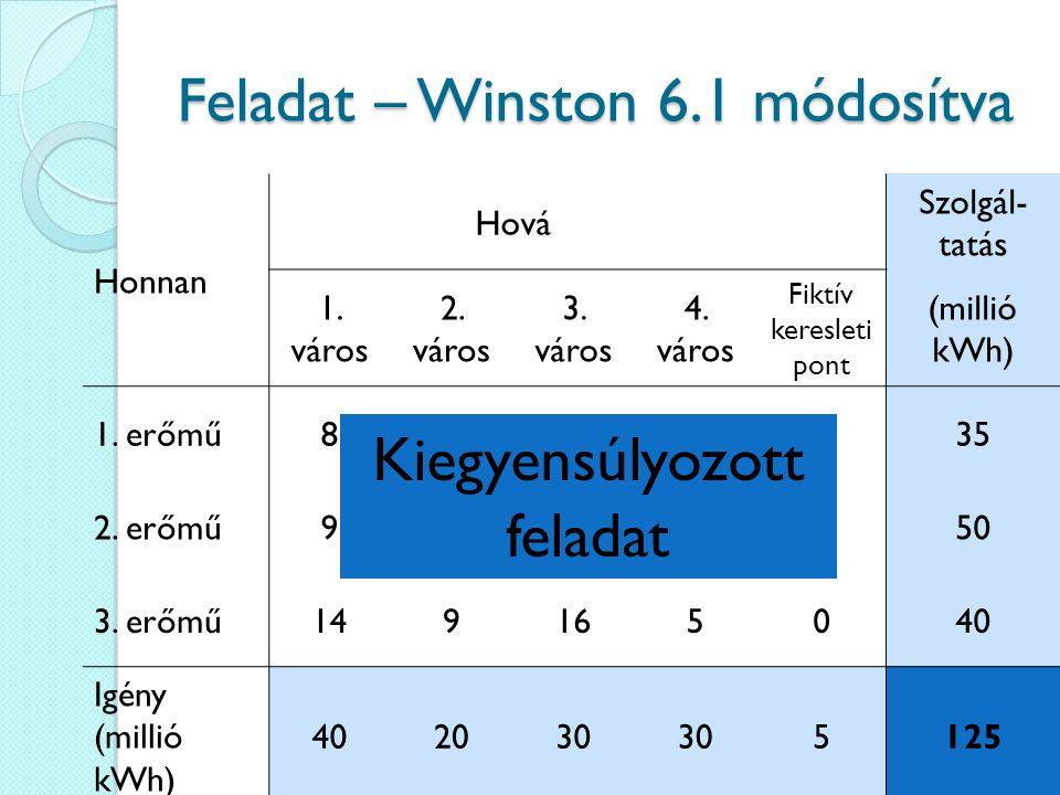 Feladat – Winston 6.1 módosítva Honnan Hová Szolgál- tatás 1. város 2. város 3. város 4. város Fiktív keresleti pont (millió kWh) 1. erőmű86109035 2.