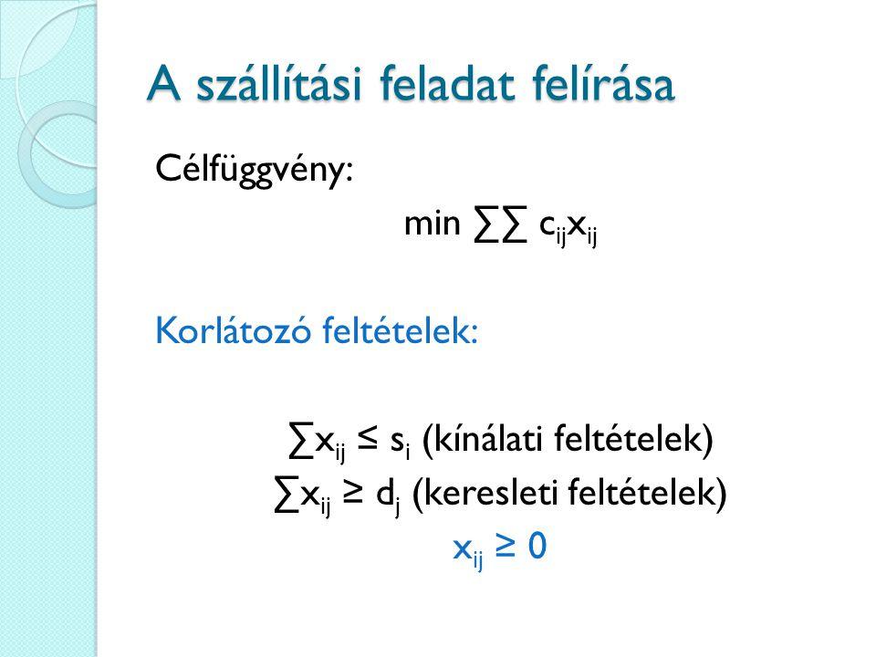 A szállítási feladat felírása Célfüggvény: min ∑∑ c ij x ij Korlátozó feltételek: ∑x ij ≤ s i (kínálati feltételek) ∑x ij ≥ d j (keresleti feltételek)