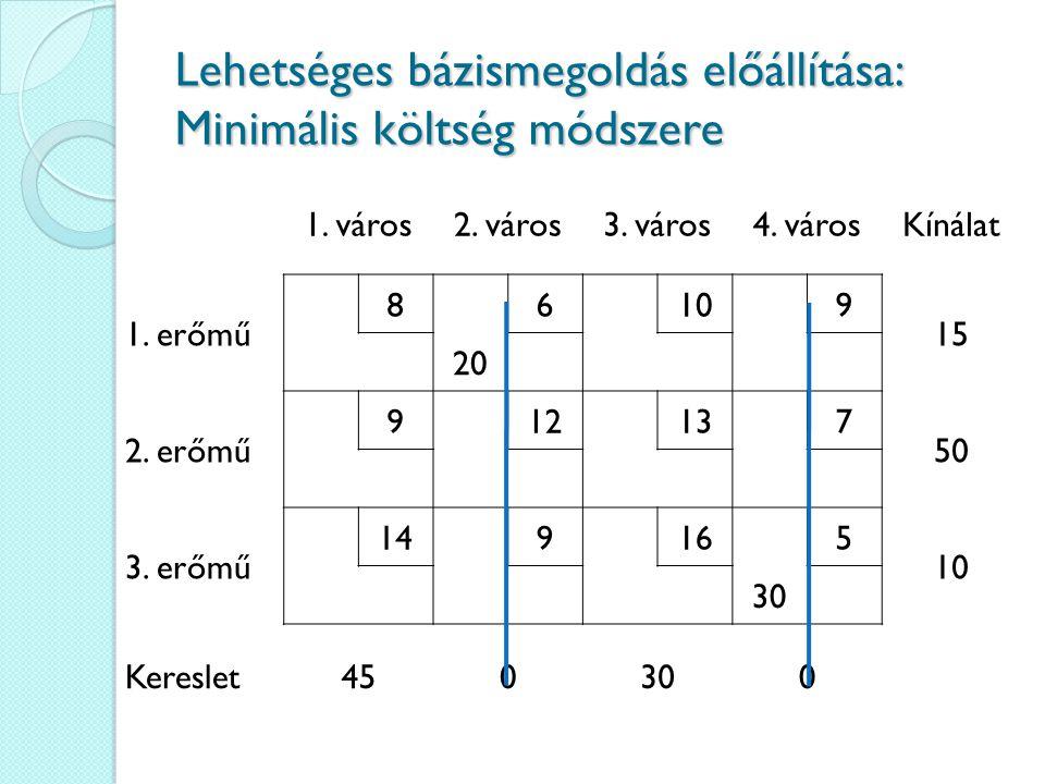Lehetséges bázismegoldás előállítása: Minimális költség módszere 1. város2. város3. város4. városKínálat 1. erőmű 86109 1515 20 2. erőmű 912137 50 3.